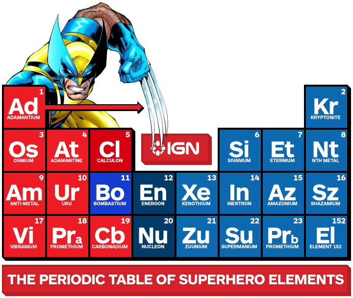 Vibranium Periodic Table